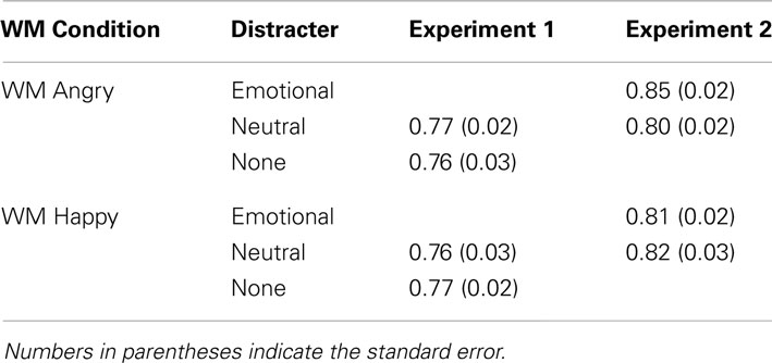 the effect of retention interval on In the current experiment three retention intervals long-term effects of testing on the recall of nontested materials intervals for example, the effects of.