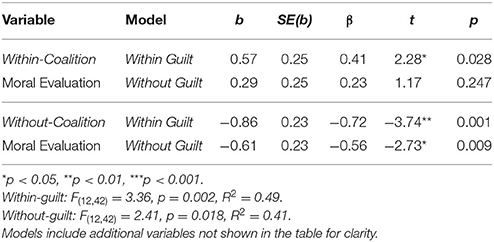 Frontiers | Moral Judgments of In-Group and Out-Group Harm