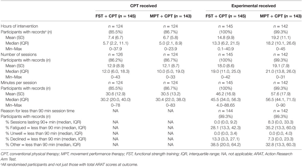 Frontiers | Functional Strength Training and Movement