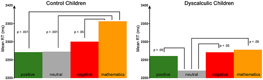 Frontiers | Relation Between Mathematical Performance, Math Anxiety