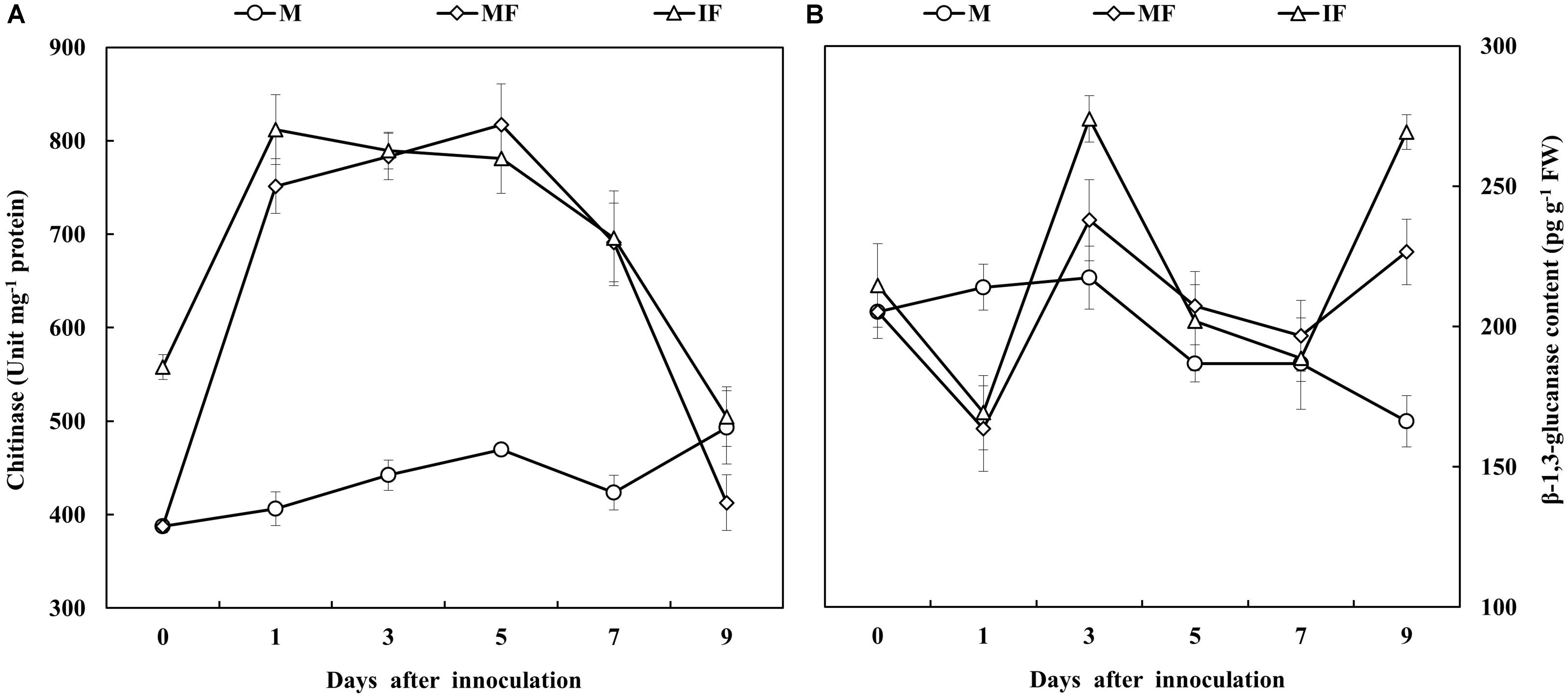 frontiers wheat intercropping enhances the resistance of rh frontiersin org