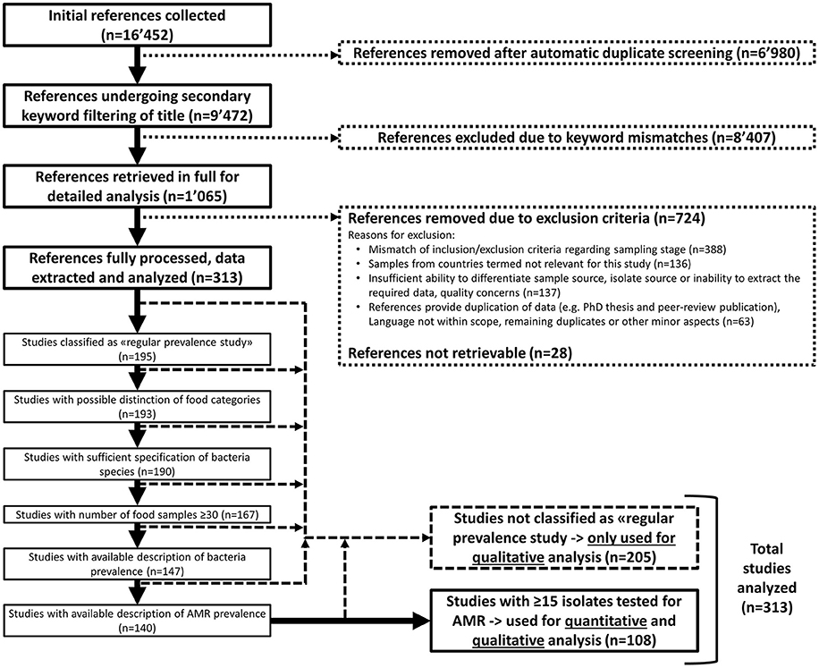 Frontiers Consumer Exposure To Antimicrobial Resistant