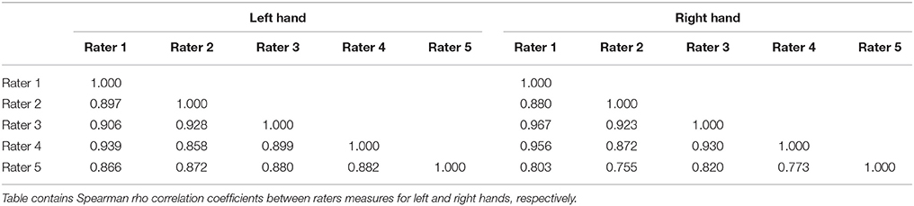 Frontiers   Discounting and Digit Ratio: Low 2D:4D Predicts Patience
