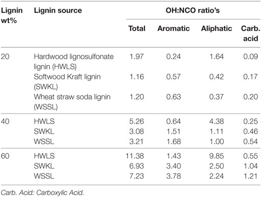 Frontiers | The Effect of Plant Source on the Properties of Lignin