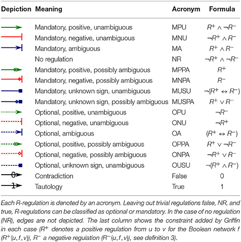 Frontiers Griffin A Tool For Symbolic Inference Of Synchronous