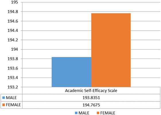 Frontiers   The Development of Academic Self-Efficacy Scale