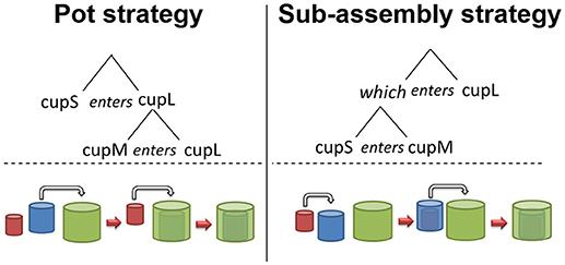 Frontiers   Recursive Combination Has Adaptability in
