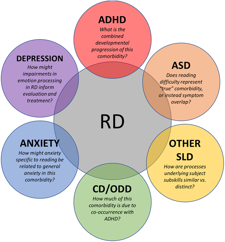 Decoding Overlap Between Autism And Adhd >> Frontiers Recognizing Psychiatric Comorbidity With Reading