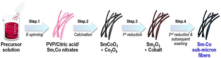 Frontiers   Synthesis of Samarium-Cobalt Sub-micron Fibers