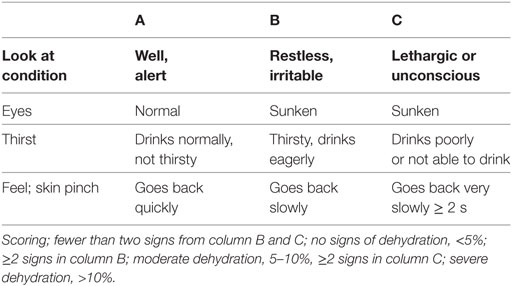 Frontiers Management Of Diarrhoeal Dehydration In