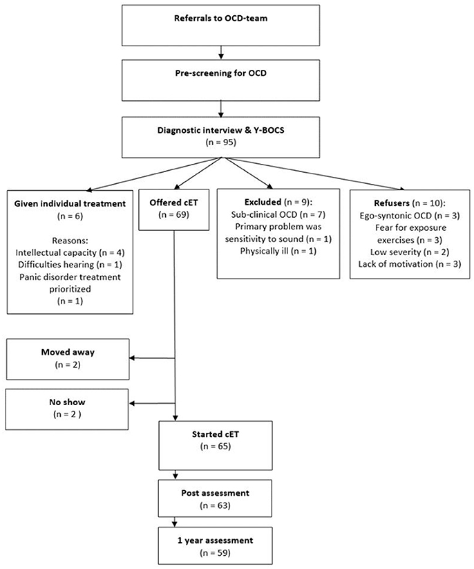Frontiers | The Bergen 4-Day OCD Treatment Delivered in a