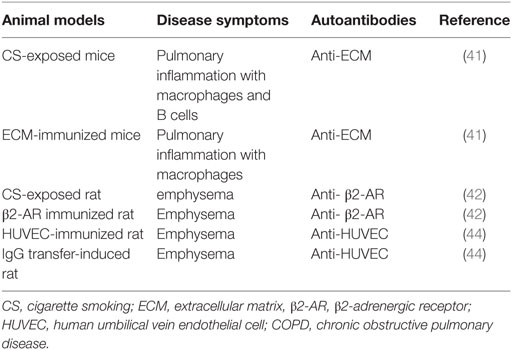 Frontiers | Autoantibodies in Chronic Obstructive Pulmonary