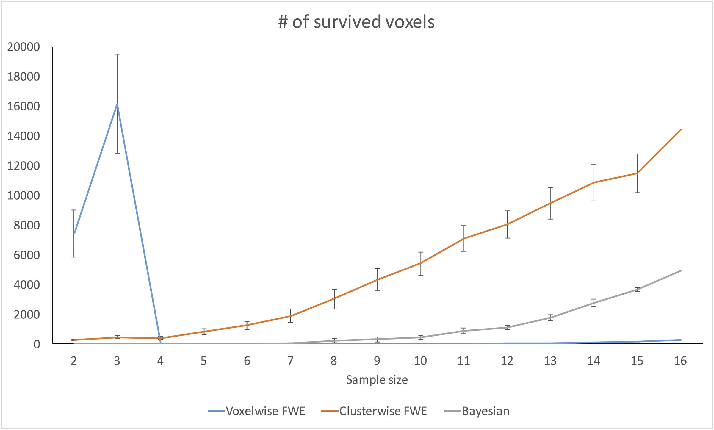 Frontiers | Using SPM 12's Second-Level Bayesian Inference