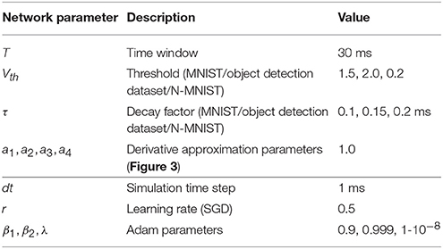 Frontiers | Spatio-Temporal Backpropagation for Training