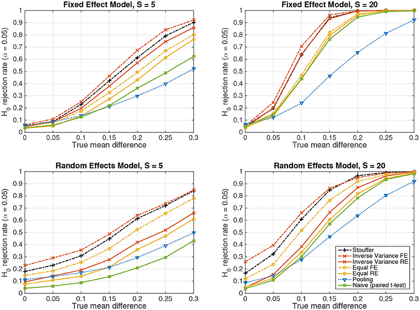 Frontiers | Powerful Statistical Inference for Nested Data
