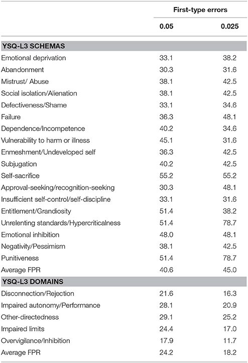 Frontiers | Psychometric Properties of the Italian Version of the