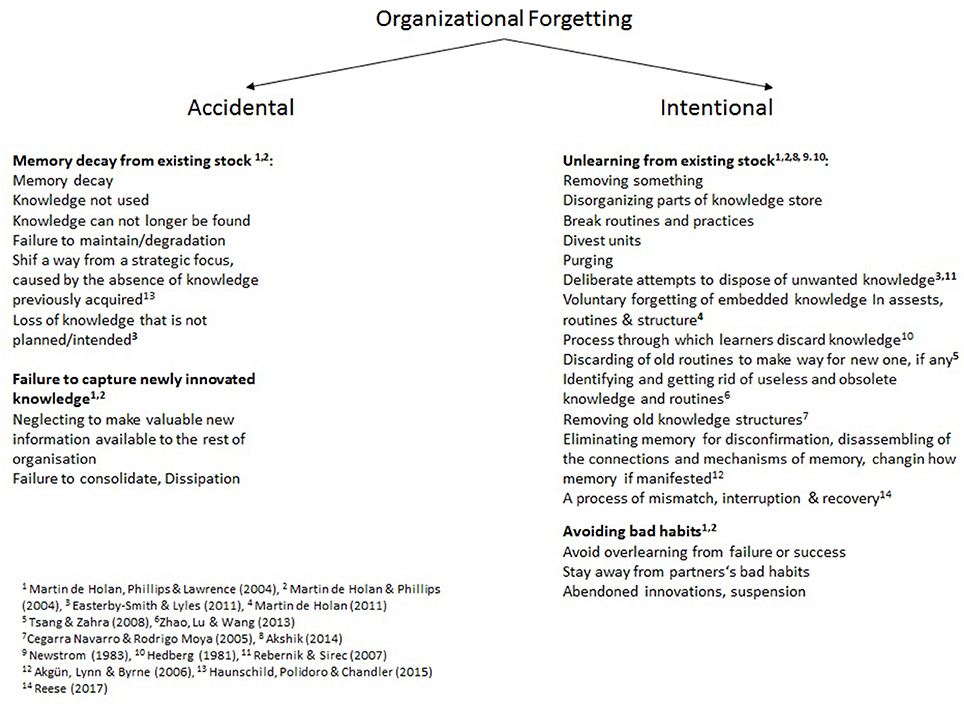 Frontiers Intentional Forgetting In Organizations The Importance