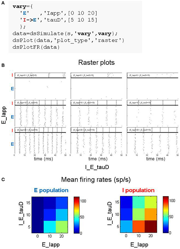Frontiers | DynaSim: A MATLAB Toolbox for Neural Modeling and