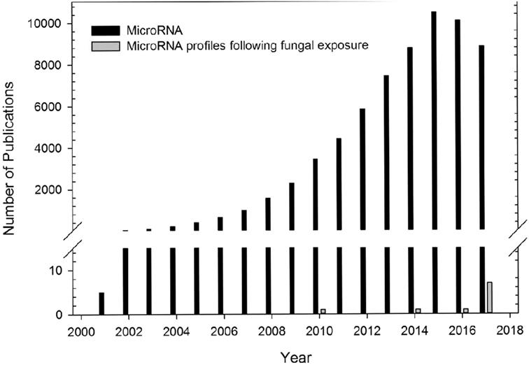 Frontiers microrna regulation of host immune responses following frontiersin fandeluxe Gallery