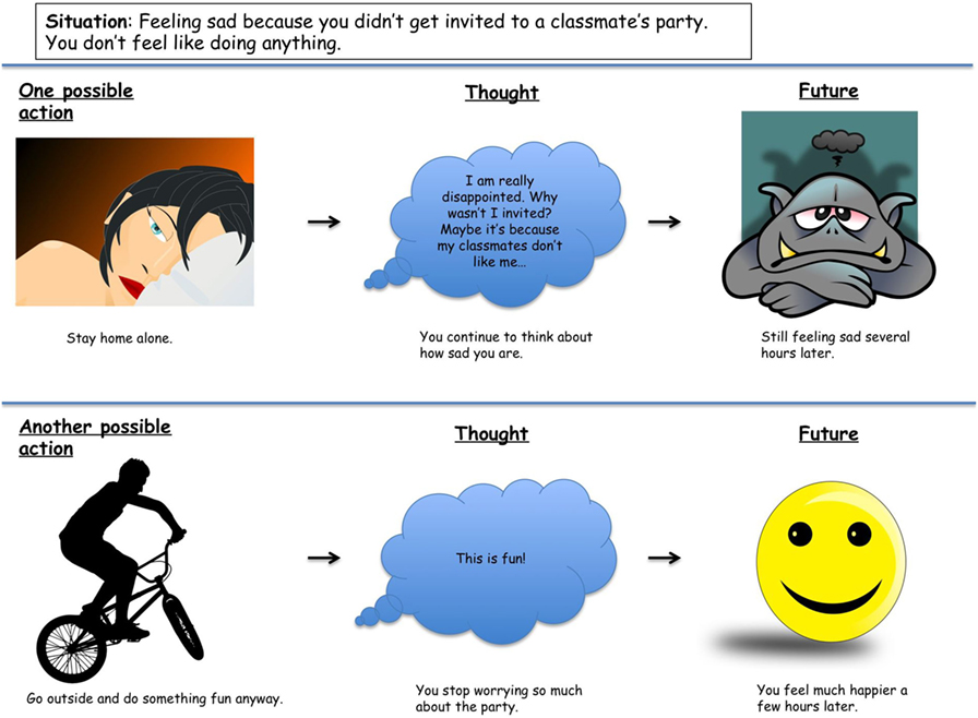 Figure 3 - In the example on the top, you decide to stay home alone because you are sad you didn't get invited to a party.