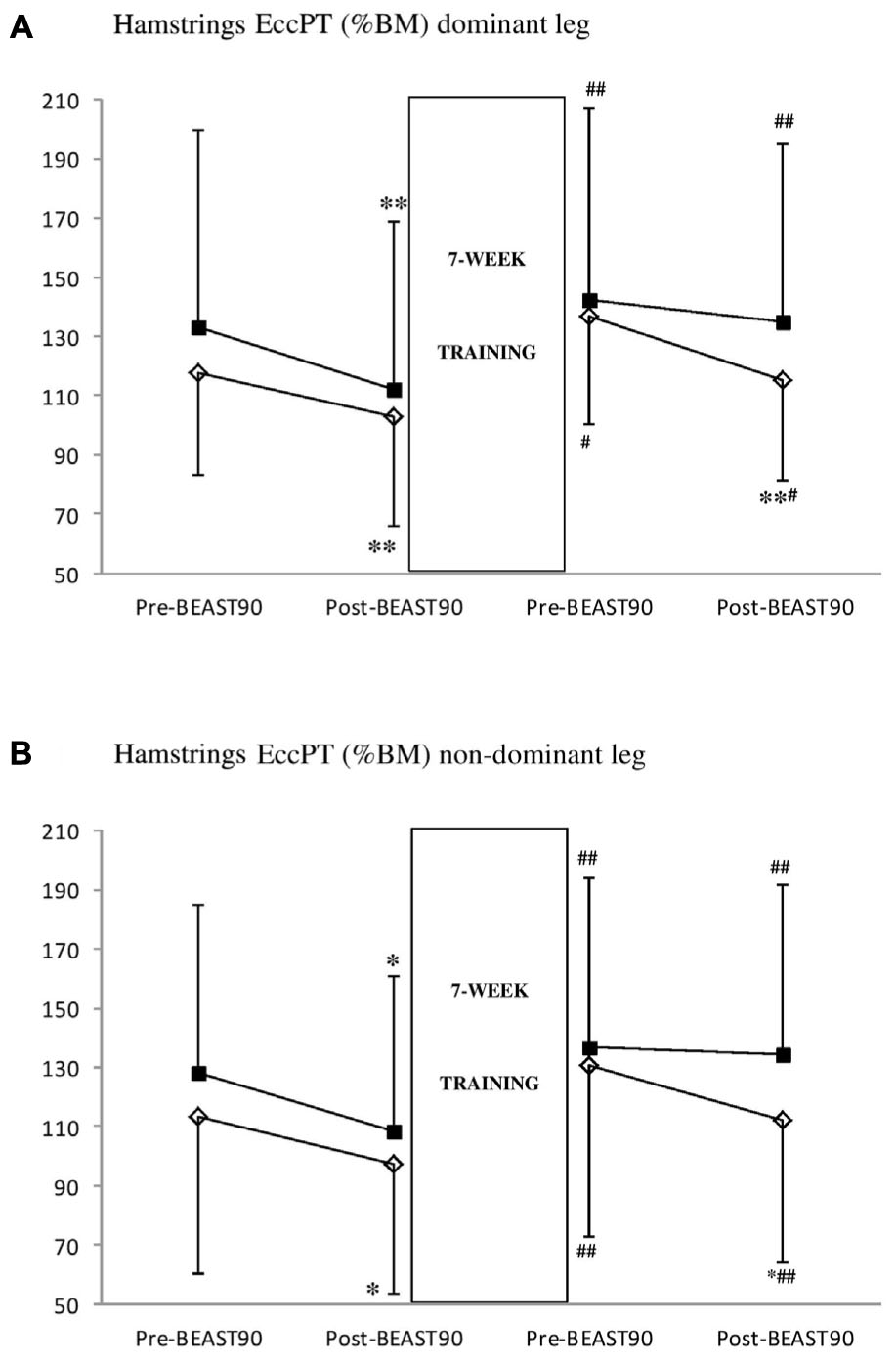 Frontiers | Strength-Endurance Training Reduces the ... on