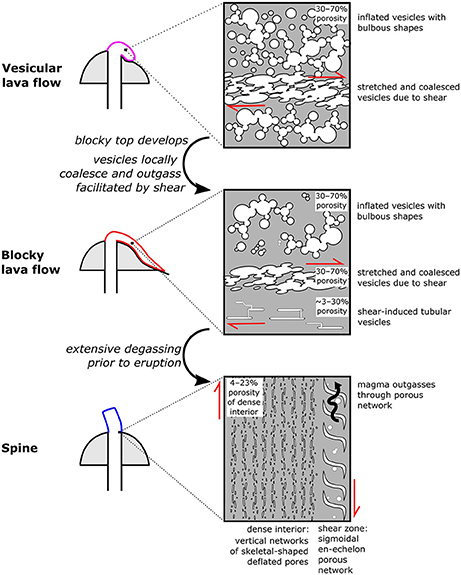 Frontiers | Textural Insights Into the Evolving Lava Dome