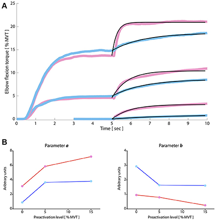 Frontiers   Altered Neuromodulatory Drive May Contribute to