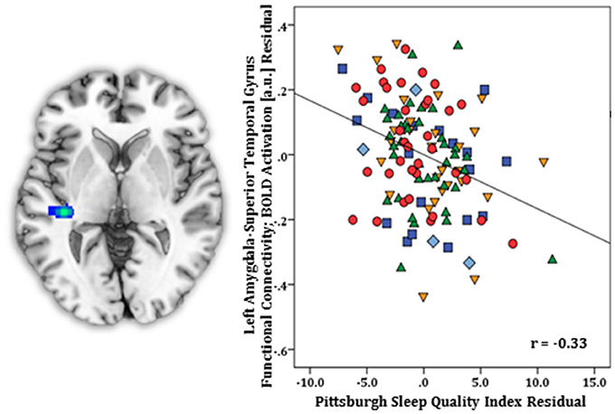Frontiers | Self-Reported Sleep Quality Modulates Amygdala