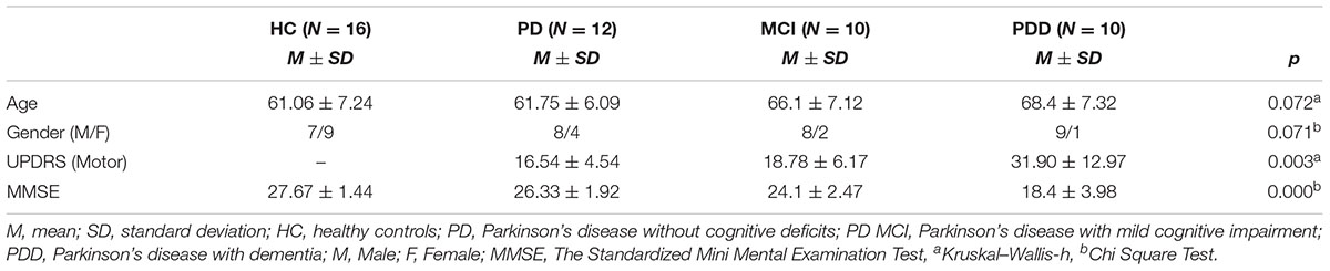 Frontiers | Cognitive Impairment in Parkinson's Disease Is Reflected