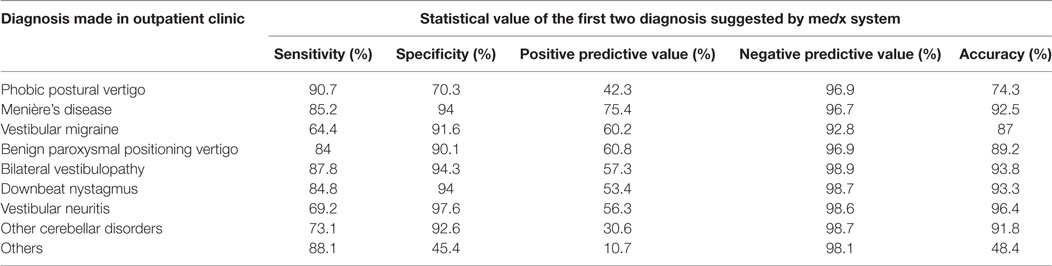 Frontiers | Predictive Capability of an iPad-Based Medical