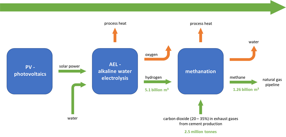 Frontiers | A Cost Estimation for CO2 Reduction and Reuse by