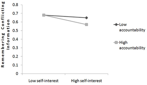 the conflicting interaction of belief bias and The commanding officer had incorrectly acted upon the belief that  interaction of cognitive bias  of individual and group performance potential for .