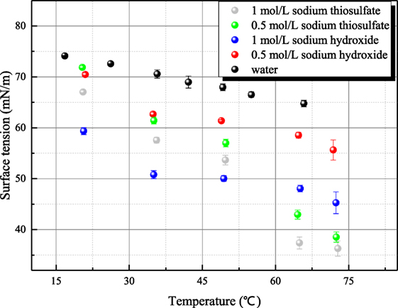 Frontiers | Measurement for Surface Tension of Aqueous