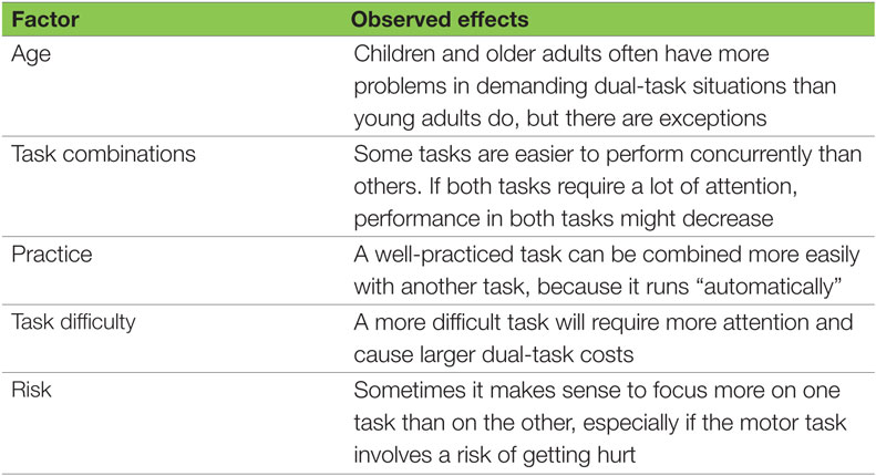 Table 1 - Factors that influence dual-task performances.