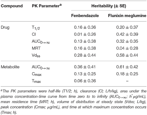 Frontiers | Genetic Parameter Estimates for Metabolizing Two Common