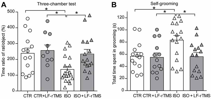 Frontiers | Low-Frequency rTMS Ameliorates Autistic-Like Behaviors