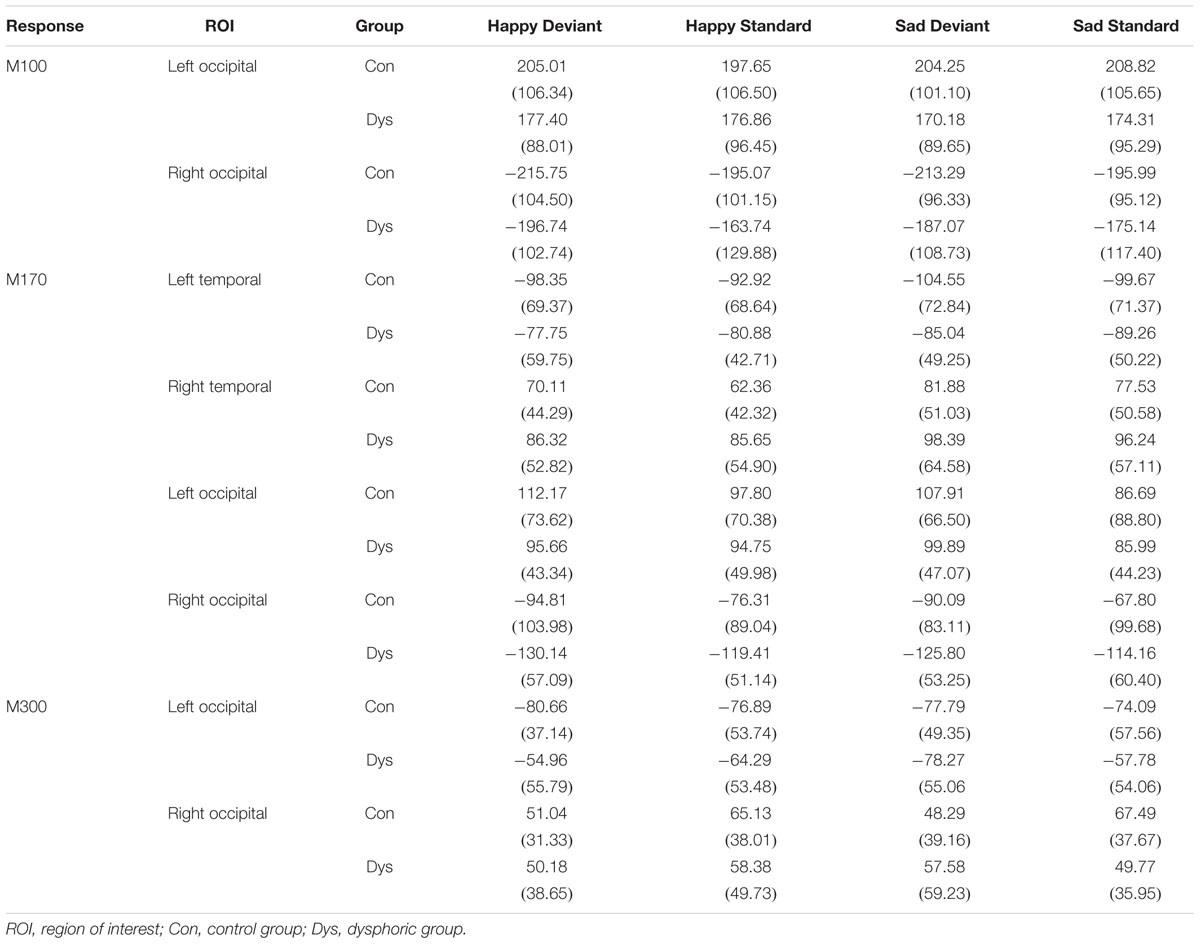 Frontiers   Automatic Processing of Changes in Facial Emotions in