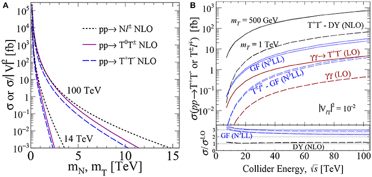 Frontiers | Lepton Number Violation: Seesaw Models and Their