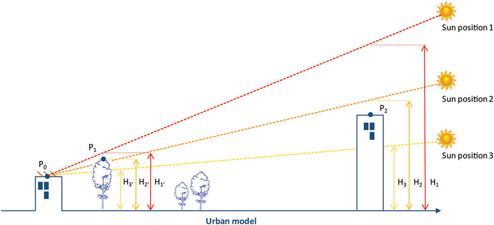 Frontiers Solar Energy Potential Assessment On Rooftops And