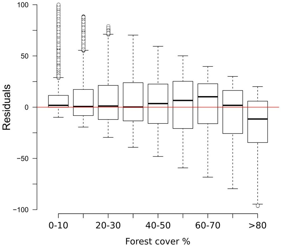 Frontiers European Forest Cover During The Past 12000 Years A This Is Phase Split Diagram For 100 Second Signal Cycle