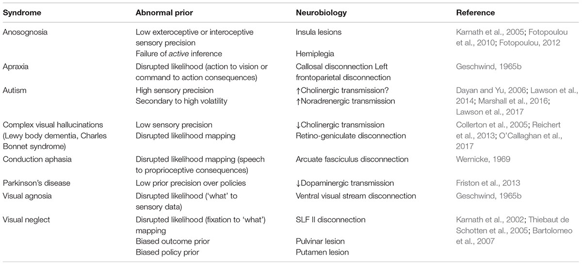 Frontiers | Computational Neuropsychology and Bayesian