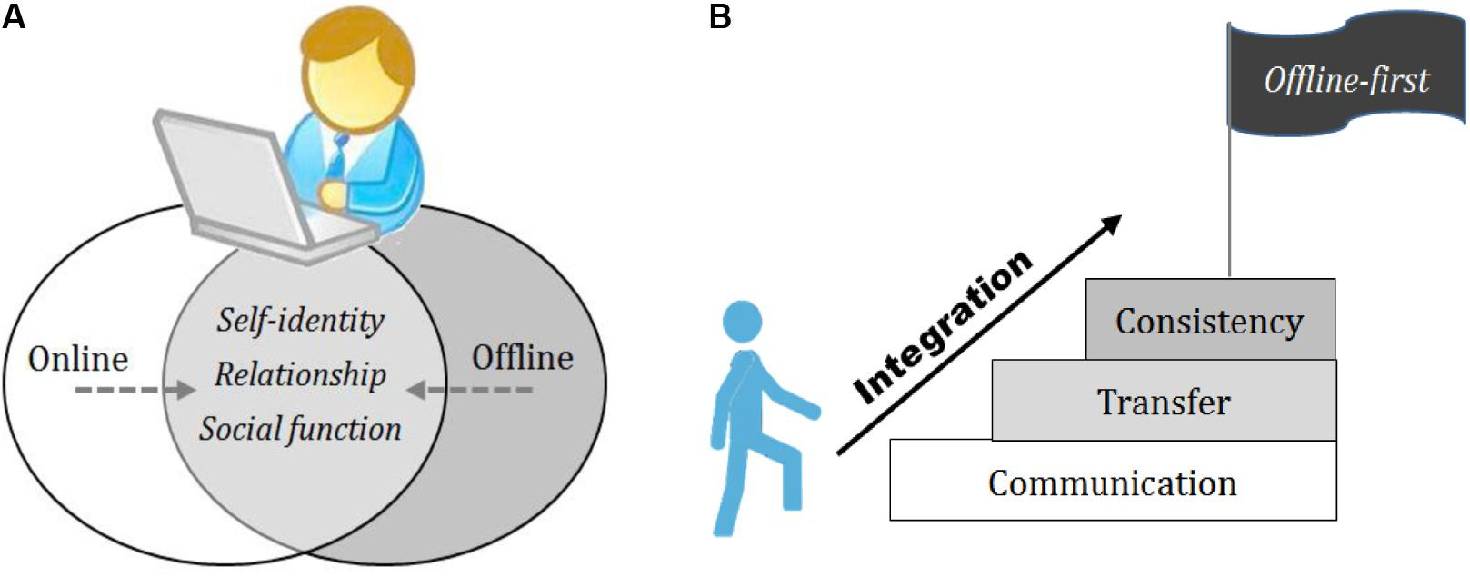 Frontiers | Development of an Online and Offline Integration