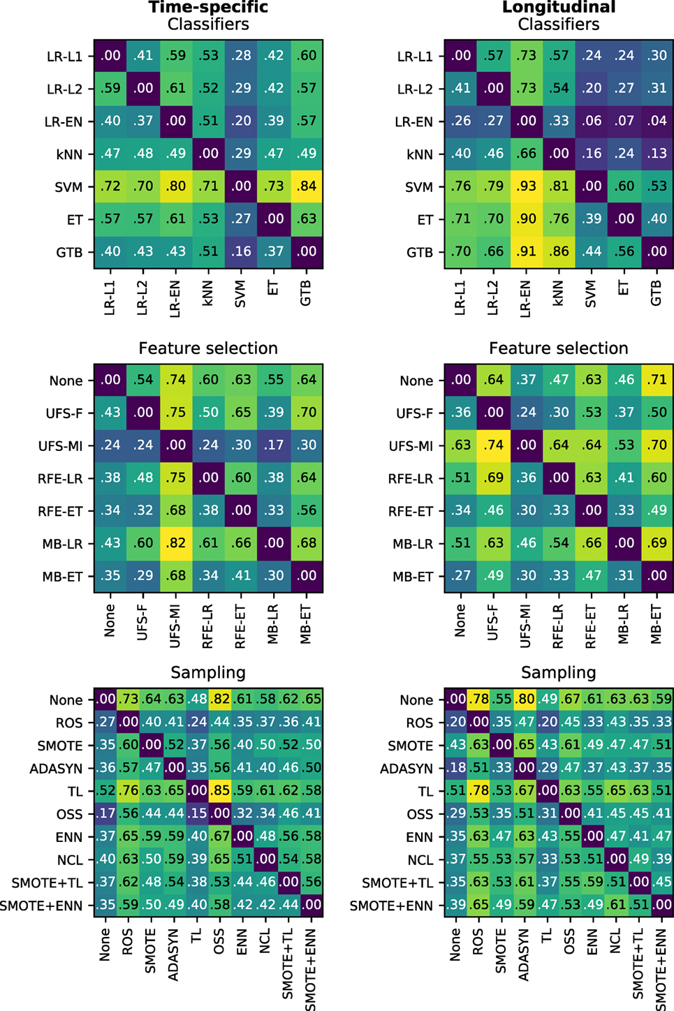 Frontiers | Design and Selection of Machine Learning Methods