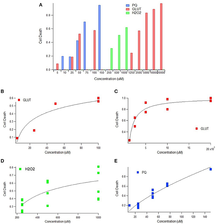 Frontiers a metadata analysis of oxidative stress etiology in frontiersin ccuart Gallery
