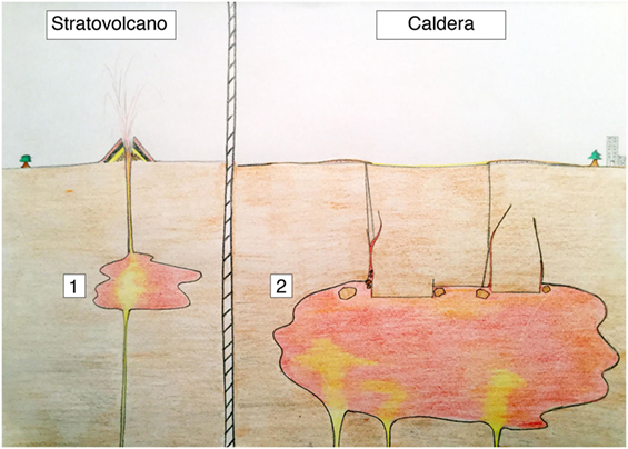 Figure 2 - Drawing of a stratovolcano (left-hand side) and a caldera volcanic system (right-hand side).