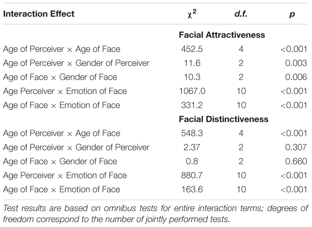 factors that influence interpersonal attraction