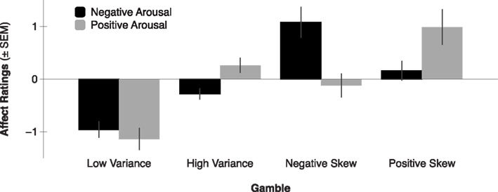 positive and negative affective outcomes Outcomes, as measured by self-reports of well-being and negative emotional  states, while controlling for trait affect the mediating effects of emotion regulation .