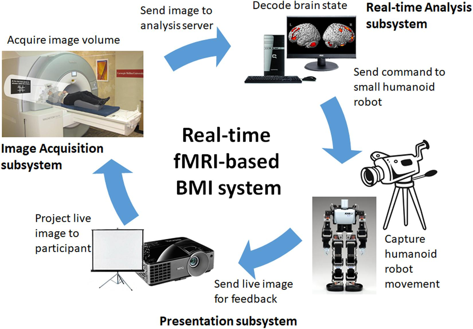 Frontiers | Improved Volitional Recall of Motor-Imagery-Related