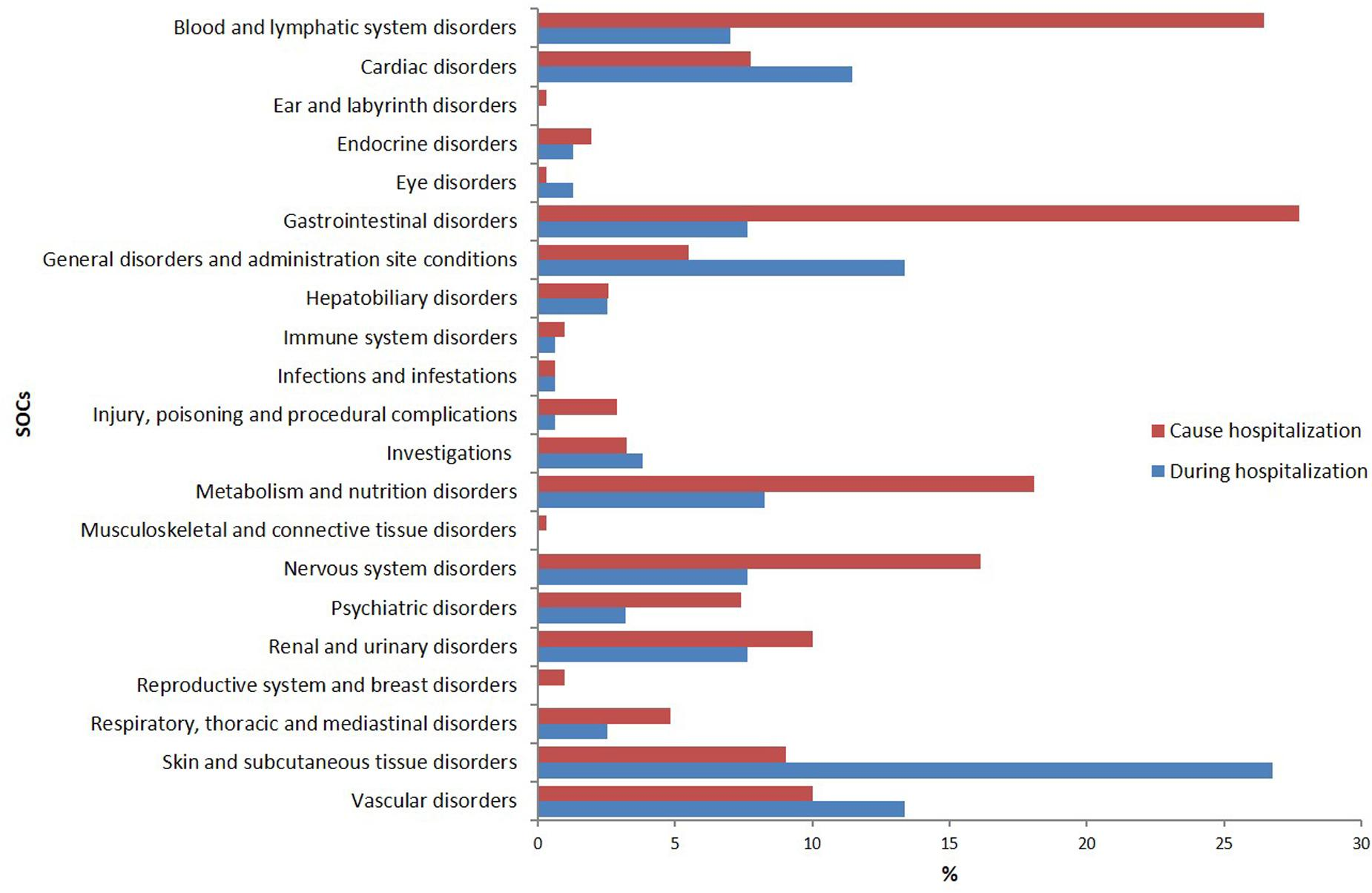Frontiers | Adverse Drug Reactions in Hospitalized Patients: Results