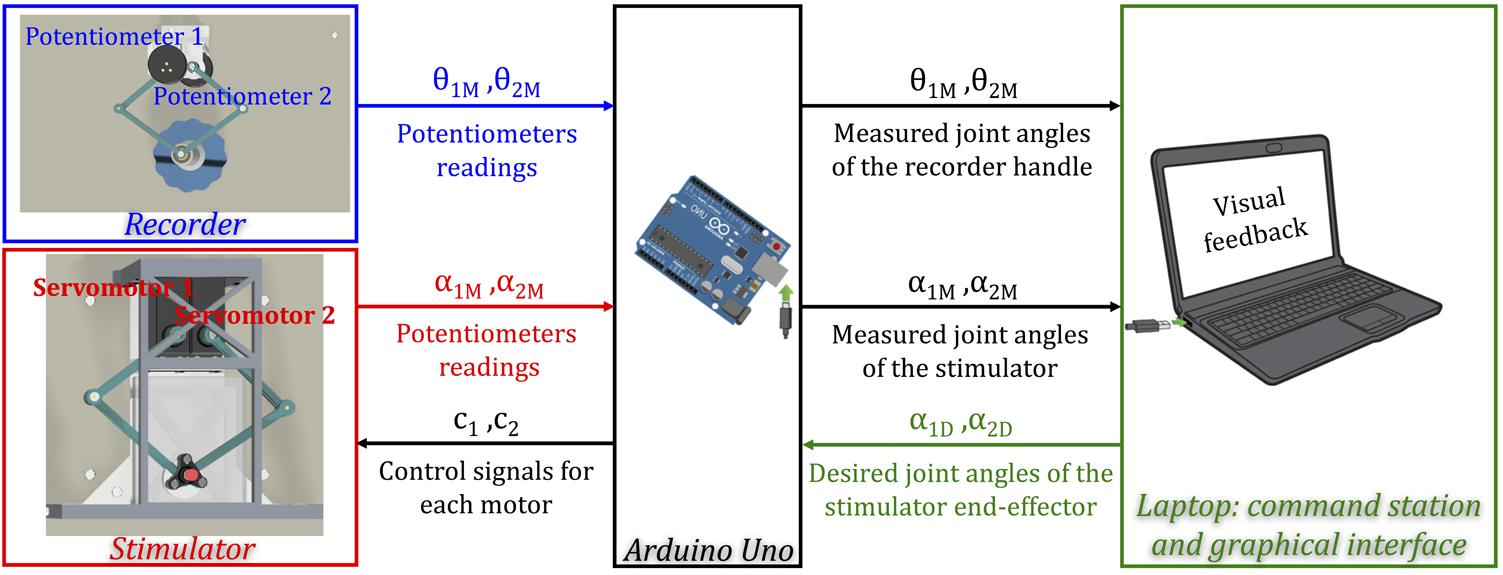Frontiers | Tactile-STAR: A Novel Tactile STimulator And Recorder ...